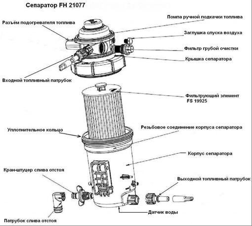сепаратор Fleetguard FH 21077.png